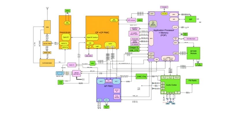 نقشه موبایل